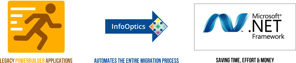 InfoOptics Application Migration